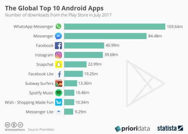 Top 10 Android Aplikacija - izvor: PrioriData