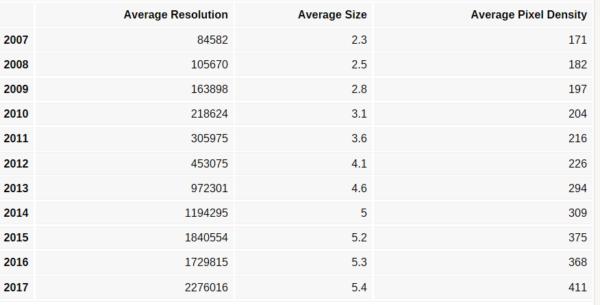 Prosječna dijagonala i rezolucija zaslona