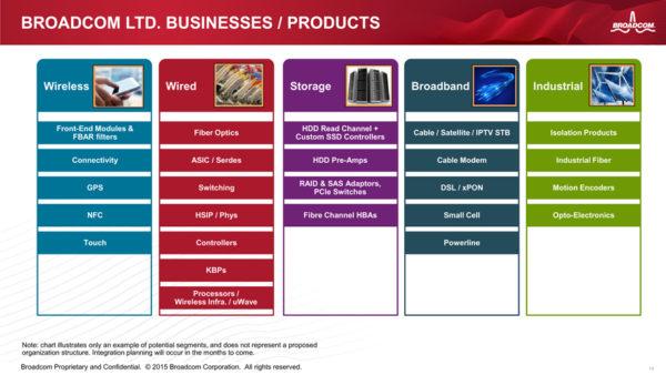 Broadcomova lista usluga i proizvoda