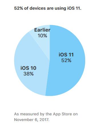 iOS11 je već na preko pola Appleovih mobilnih uređaja