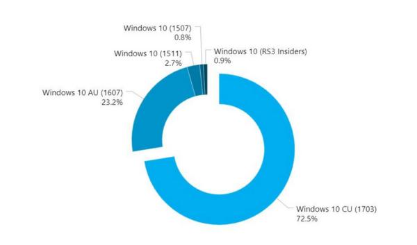 Windows Creators Update