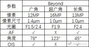 Specifikacije kamera na novom Galaxy S10.